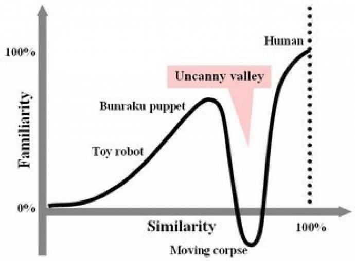 De 'uncanny valley' van veranderingsprocessen?